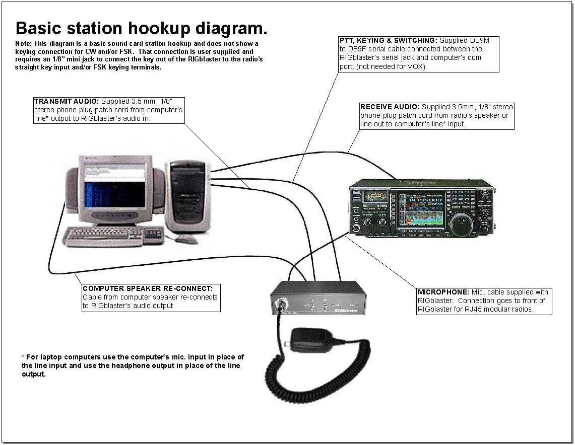 Ideal with Ham Radio Deluxe MixW N1MM and many more