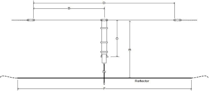 Double Extended Zepp NVIS Antenna Calculator